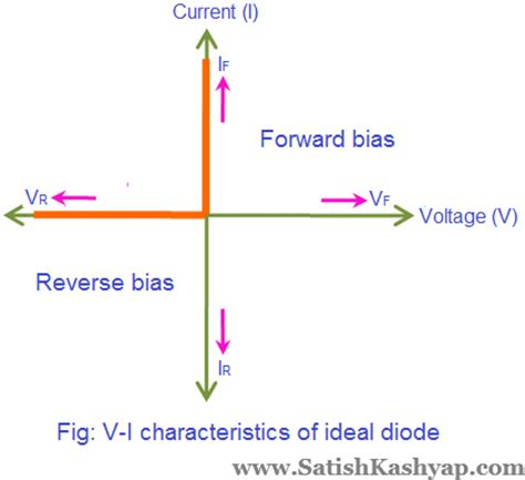 ideal diode and its characteristics satish kashyap solutions for tutorial 2 on pn junction diode electronic devices and
