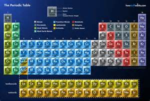 the world we the elements and atoms