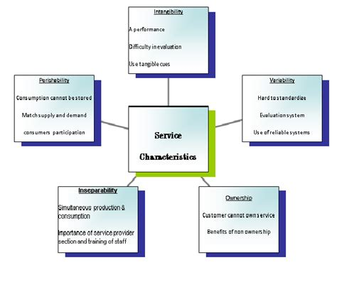 literature review dissertation structure how does service quality influence customer loyalty in