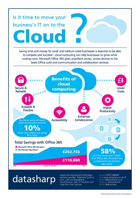 cloud computing infographic infographic cloud computing datasharp uk
