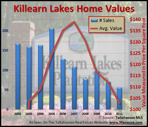 killearn lakes home sales report august 2011