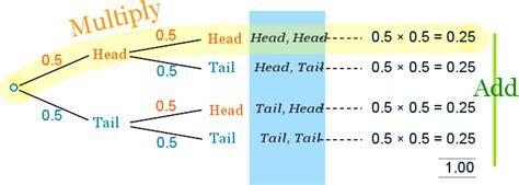 probability determining probabilities using tree diagrams probability tree diagrams