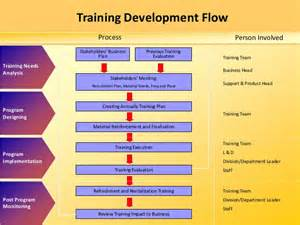 Learning amp development strategy in banking industry