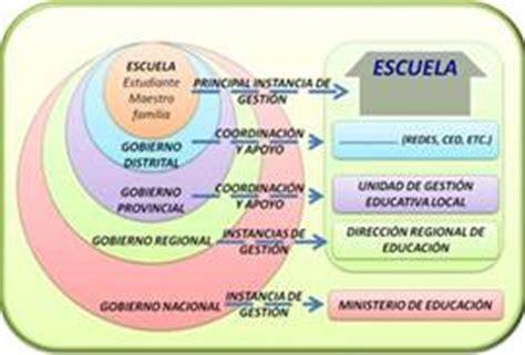 imagenes gestion educativa estrategica sistema de informaci 243 n y gesti 243 n educativa una revoluci 243 n