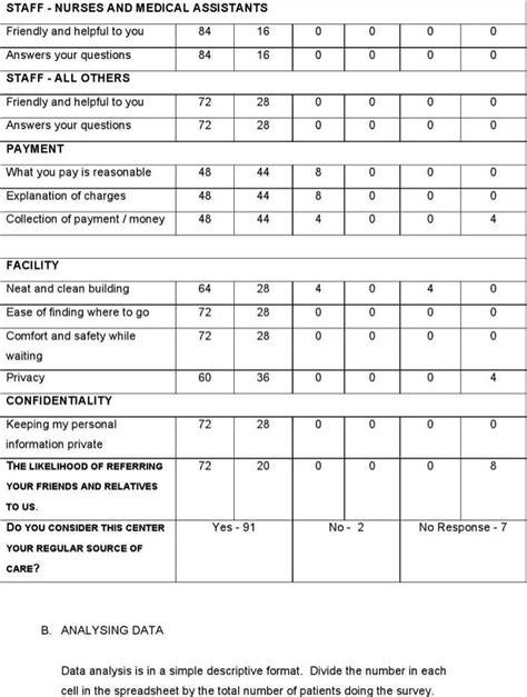 Free Sle Employee Satisfaction Survey Templates sle patient satisfaction survey staruptalent