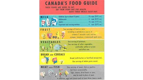 printable version canada s food guide canada s food guide through the years the globe and mail
