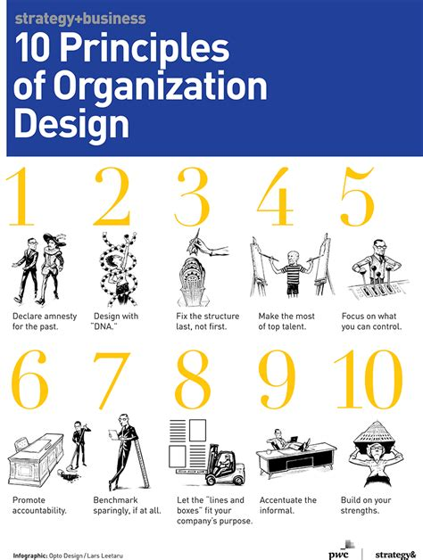 design organisation meaning 10 principles of organization design