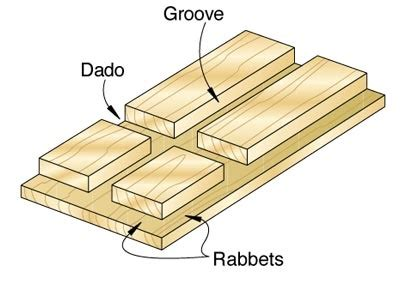 woodworking terms woodworking terminology 101 woodworking plan s idea s