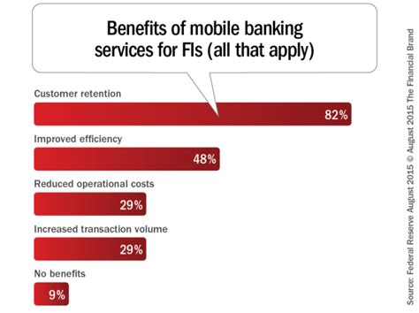 challenges of mobile banking just offering mobile banking is not enough