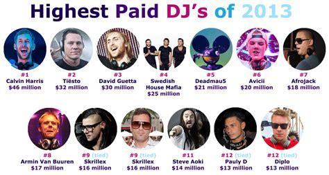 top dj s according to highest earning dj s of 2013 edm assassin