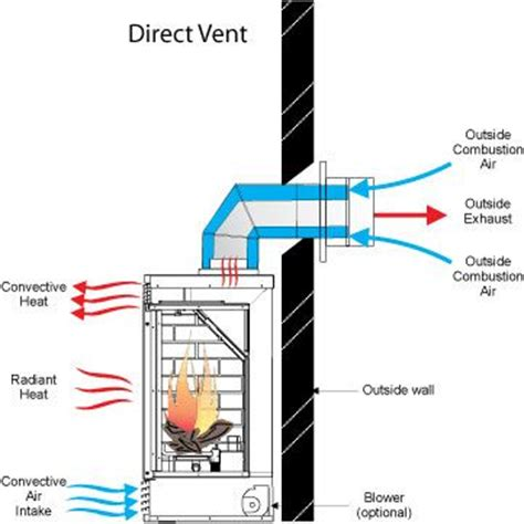 Do You Need To Vent A Gas Fireplace by A Well Stove Fireplace And Stove On