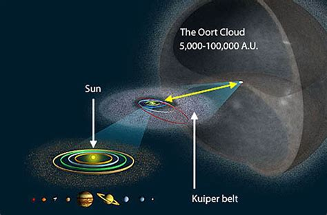 size of solar system in light years comet blasts through the big dipper says adios