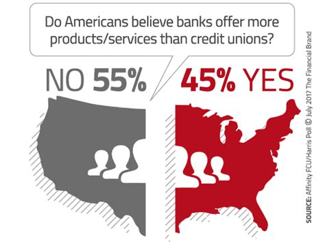 Forum Credit Union Skip A Payment Research Proves Consumers Diddly Squat About Credit Unions