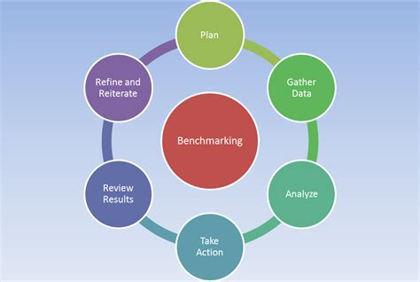 bench marking process benchmarking bawiki