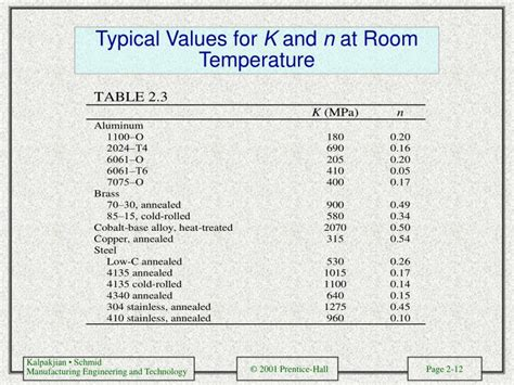 standard room temperature ppt chapter 2 powerpoint presentation id 1344651