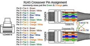 cable plug cable jack modular connecter rj45 cross over