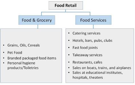 audi food store retail management sectors