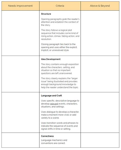 Single Essay by How To Turn Rubric Scores Into Grades Cult Of Pedagogy