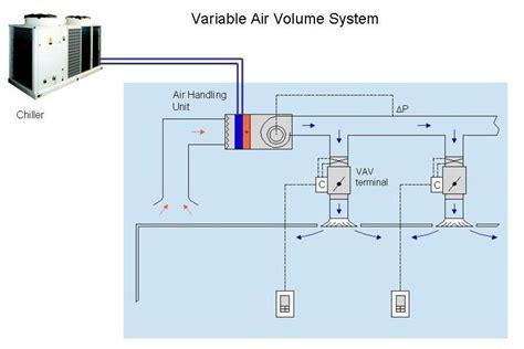 vav diagram vav box diagram wiring diagram schemes