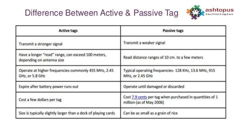 The Difference Between A Passive Rfid Technology Next Generation Application Solutions