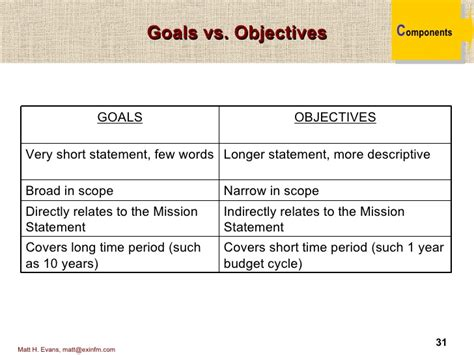 mission statement vs objectives strategic planning model