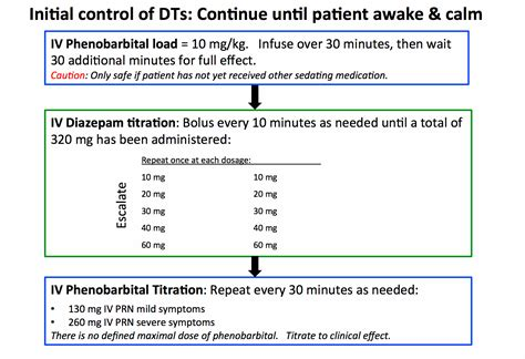 Ativan Detox Protocol by Treating Delirium Tremens Pharmacokinetic Engineering