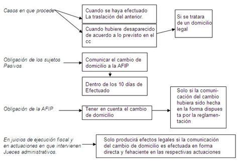 ley empleada domestica 2016 ley de jornada de trabajo leyes de las empleadas domesticas en argentina pdf