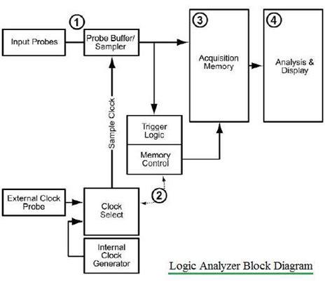 logic block diagram oscilloscope vs logic analyzer difference between