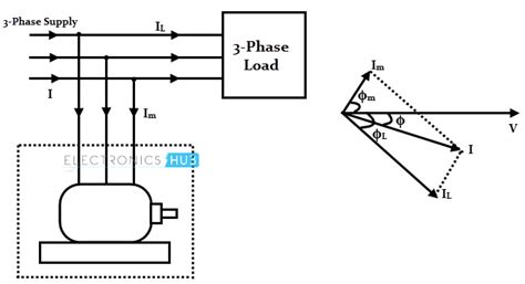 power factor correction in synchronous motor power factor and its correction