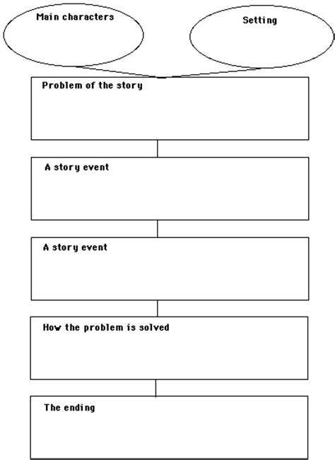 story outline template for story map