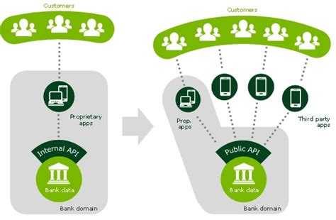 will banks be open how open banking will change the banking landscape