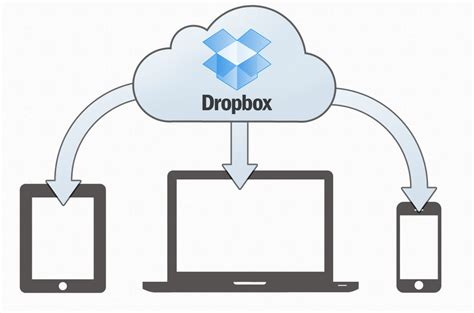 dropbox what is it unbound dropbox all your photos in one place