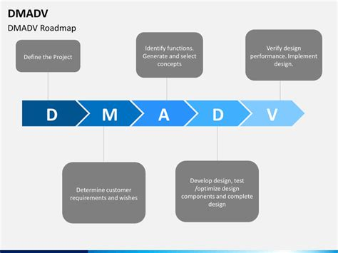 Dmadv Powerpoint Template Sketchbubble Dmadv Template