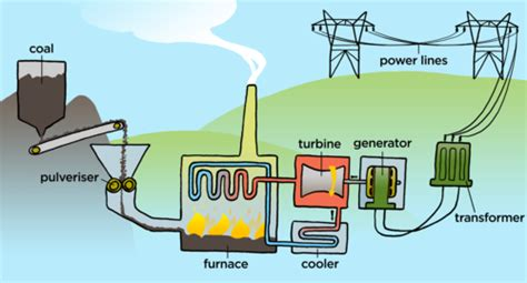 Do Ls Use Electricity When Turned by 13 Informative Electricity Facts You Should Rallison