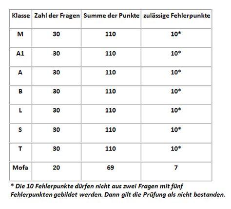 Praktische F Hrerscheinpr Fung Motorrad by Tipps F 252 R Deine Pr 252 Fungen