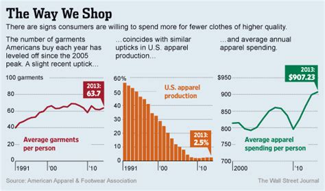 Fashion Brands Message For Fall Shoppers Buy Less | fashion brands message for fall shoppers buy less spend