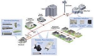 fiber optic home network design fttx multiplexing training convergence labs