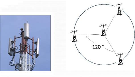 Antena Microwave bts base transceiver station