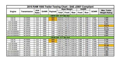 1500 Ram Diesel Towing Capacity   Autos Weblog