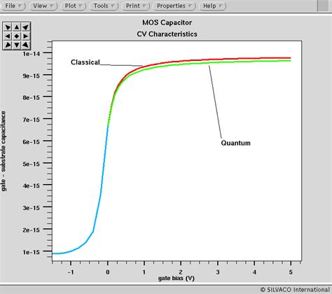 mos capacitor cv curve with high frequency mos capacitor cv curve with high frequency 28 images implementation of schottky barrier