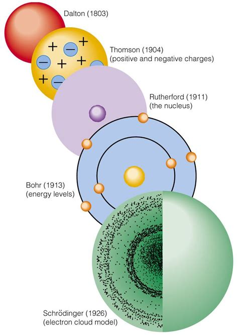 atomic structure periodic atom models of atomic