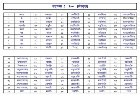 hindi numbers 1 to 100 printable search results for sanskrit 1 to 100 calendar 2015