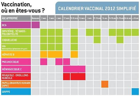 Calendrier Des Vaccins Pharmacie Anstell Valenciennes Calendrier Des Vaccinations