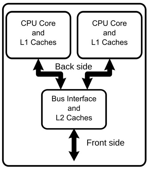Both Processor Dual Front Side
