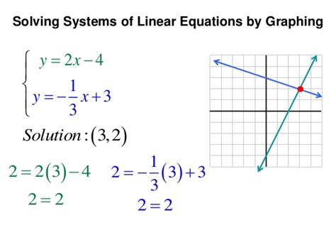 Solve Each System By Graphing Worksheet by Solving Systems By Graphing And Substitution