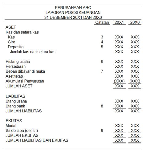 contoh laporan neraca sederhana contoh laporan keuangan