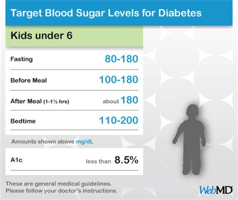 normal diabetic range chart diabetes