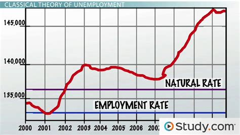 employment pattern meaning natural rate of unemployment definition and formula