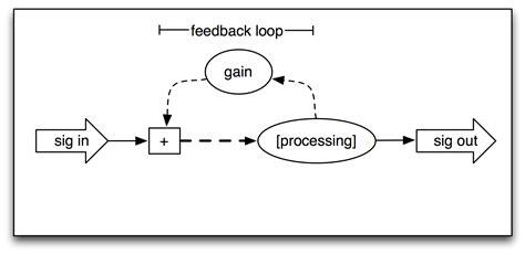 feedback diagram feedback loop diagram www imgkid the image kid has it