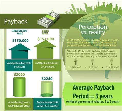 cost of building a green home infographic outlines why green building is smart building
